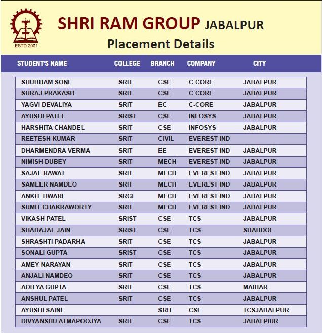 List of Students